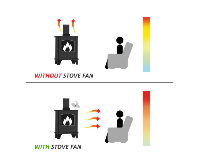 Stove Fan 4 Blade-3662